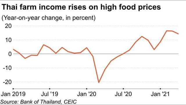 Giá lương thực tăng cao nhất 10 năm khiến người dùng, doanh nghiệp châu Á điêu đứng - Ảnh 5.