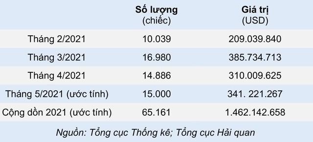 Vì sao Thái Lan lo ngại xuất khẩu ô tô sang Việt Nam sẽ tụt dốc thời gian tới? - Ảnh 1.