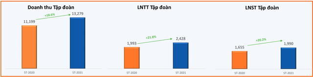 FPT lãi trước thuế 5 tháng đạt 2.428 tỷ đồng, tăng trưởng 22% so với cùng kỳ 2020 - Ảnh 1.