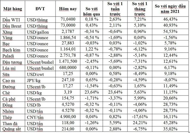 Thị trường ngày 15/6: Giá dầu cao nhất 2 năm, vàng, đồng và nhóm nông sản giảm mạnh - Ảnh 1.