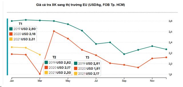 Xuất khẩu cá tra sang EU chưa thể thoát khỏi mức tăng trưởng âm - Ảnh 1.