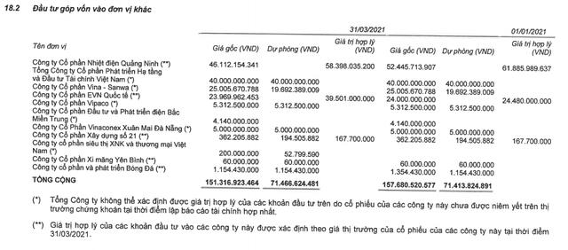 Vinaconex góp thêm 1.200 tỷ tại hai công ty con, đồng thời thoái vốn hoàn toàn tại Vina-Sanwa - Ảnh 1.