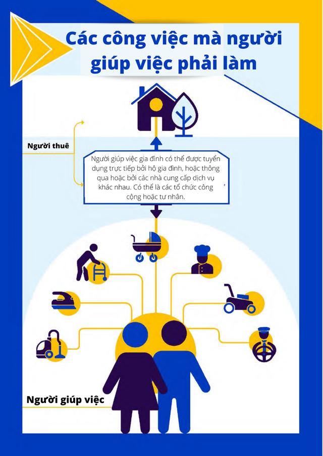 ILO: Cần công nhận giúp việc gia đình là một nghề chính thức - Ảnh 1.