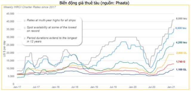 Cước vận tải biển tăng phi mã, doanh nghiệp logistics và cảng biển hưởng lợi - Ảnh 1.