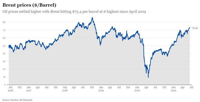 Thị trường dầu mỏ hút nhà đầu tư vì dự báo giá sẽ tăng mạnh hơn nữa - Ảnh 1.