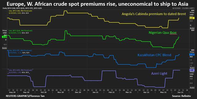 Giá dầu thô Châu Á tăng mạnh do nguồn cung thắt chặt - Ảnh 3.