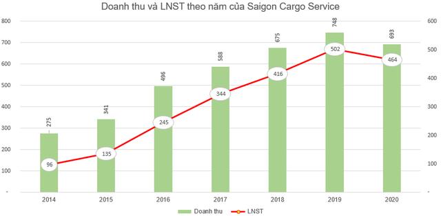 Saigon Cargo Service (SCS) chốt danh sách cổ đông trả cổ tức còn lại năm 2020 bằng tiền tỷ lệ 50% - Ảnh 1.