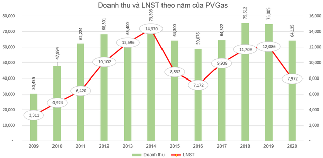 PVGas (GAS) chốt danh sách cổ đông chi hơn 5.700 tỷ đồng trả cổ tức năm 2020 tỷ lệ 30% - Ảnh 1.