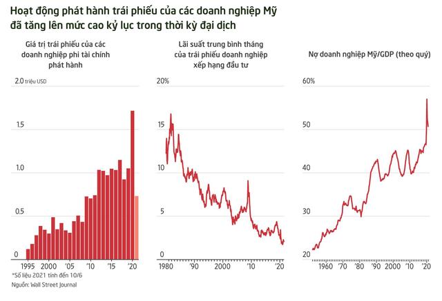 Mỹ còn lại gì sau Covid-19: Khối nợ doanh nghiệp 11 nghìn tỷ USD đang treo lửng lơ - Ảnh 1.