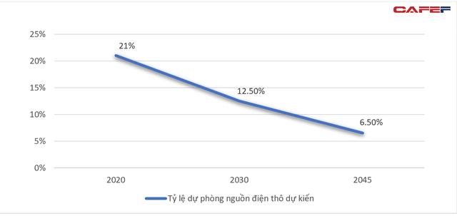 Đến năm 2025, Việt Nam có thể thiếu hơn 27 tỷ KWh điện - Ảnh 2.