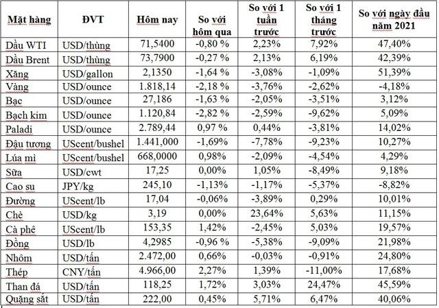 Thị trường ngày 17/6: Giá dầu Brent lên gần 75 USD/thùng, vàng, quặng sắt, thép và cao su đồng loạt giảm - Ảnh 1.