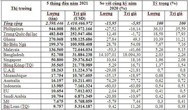 Trung Quốc tăng nhập khẩu gạo ST24 của Việt Nam - Ảnh 1.