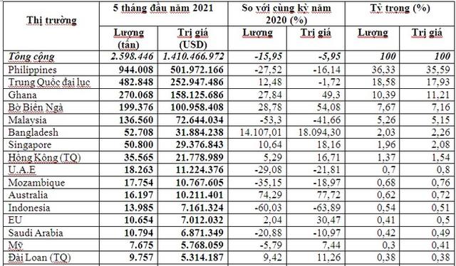 Trung Quốc tăng nhập khẩu gạo ST24 của Việt Nam - Ảnh 2.