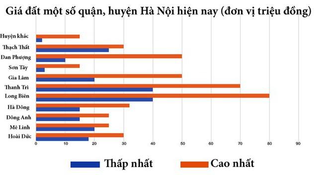 Chi tiết giá đất nền tăng giảm các khu vực trên cả nước và quận, huyện Hà Nội ra sao?  - Ảnh 3.