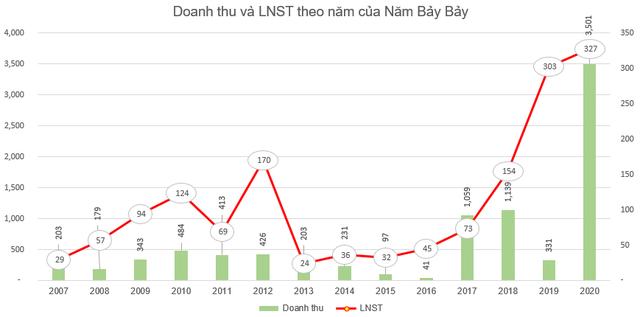 Năm Bảy Bảy (NBB) dùng 22 triệu cổ phiếu quỹ trị giá gần 500 tỷ đồng chia cho cổ đông