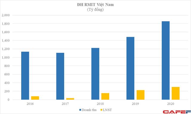 Sinh viên trả 1 tỷ cho tấm bằng cử nhân, RMIT là đại học doanh thu tốt nhất Việt Nam, bằng cả Bách khoa HN và Kinh tế Quốc dân cộng lại  - Ảnh 3.