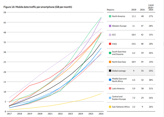 Cuối năm 2021 sẽ có hơn nửa tỷ thuê bao 5G, với Việt Nam thuộc khu vực có tốc độ tăng lưu lượng nhanh nhất - Ảnh 1.
