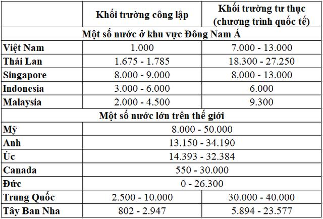 Học phí chương trình quốc tế ở đại học tư gần 300 triệu/năm ở Việt Nam là đắt hay rẻ so với thế giới? - Ảnh 1.