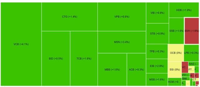 Cổ phiếu ngân hàng xanh trở lại, VCB lập đỉnh mới trong phiên cuối tuần - Ảnh 1.