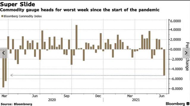"""Thị trường hàng hóa rơi vào cảnh """"hỗn loạn"""" - Ảnh 1."""