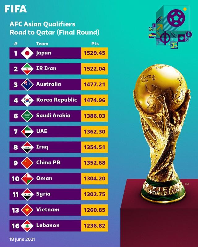 Vòng loại 3 World Cup 2022: Việt Nam ở nhóm hạt giống yếu nhất trên BXH đặc biệt của FIFA - Ảnh 1.