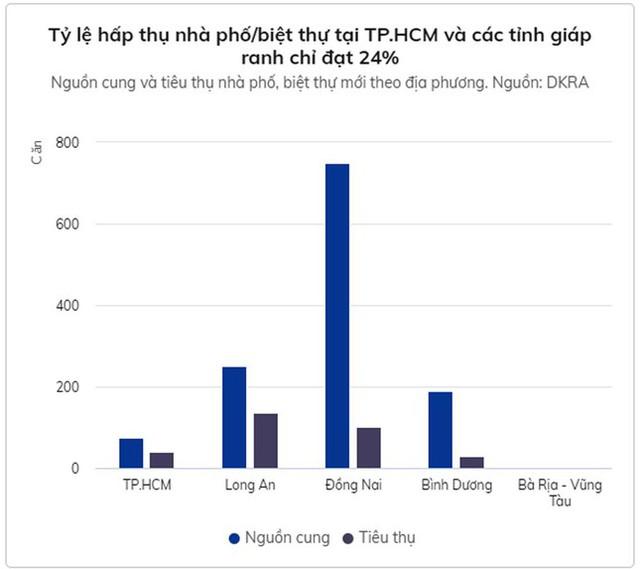 Thị trường chung cư TP. Hồ Chí Minh diễn biến lạ  - Ảnh 3.