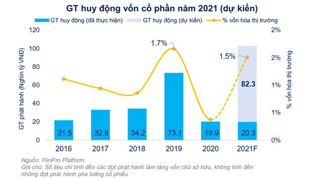 FiinGroup: Lưu ý rủi ro pha loãng khi lượng phát hành tăng vốn đạt kỷ lục hơn 100 nghìn tỷ  - Ảnh 1.