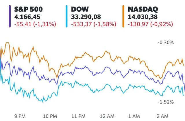 Chứng khoán Mỹ bị bán tháo mạnh, Dow Jones mất hơn 500 điểm và ghi nhận tuần tồi tệ nhất kể từ tháng 10/2020 - Ảnh 1.