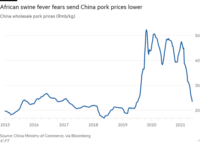 Trung Quốc đối mặt khủng hoảng thừa thịt lợn, giá giảm một nửa trong 6 tháng - Ảnh 1.