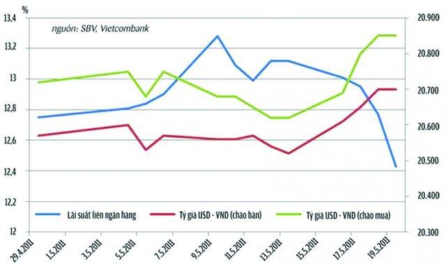Vì sao Ngân hàng Nhà nước giảm mua ngoại tệ? - Ảnh 1.