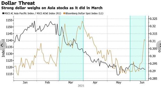 Fed vẫn là tâm điểm chú ý của thị trường tài chính, hàng hóa, chứng khoán, toàn cầu trong tuần tới - Ảnh 3.
