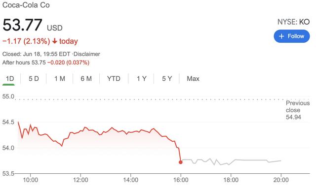 Cổ phiếu Coca Cola tiếp tục rớt giá, vốn hoá mất hơn 10 tỷ USD kể từ sau hành động gây sốc của Ronaldo - Ảnh 1.