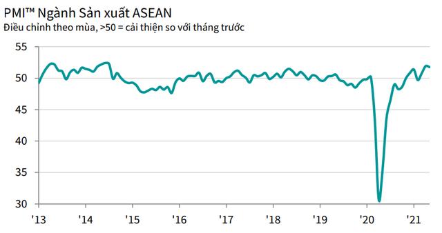 PMI ASEAN tháng 5 giảm xuống mức 51,8 điểm, Việt Nam xếp thứ 2, theo sau Indonesia - Ảnh 1.