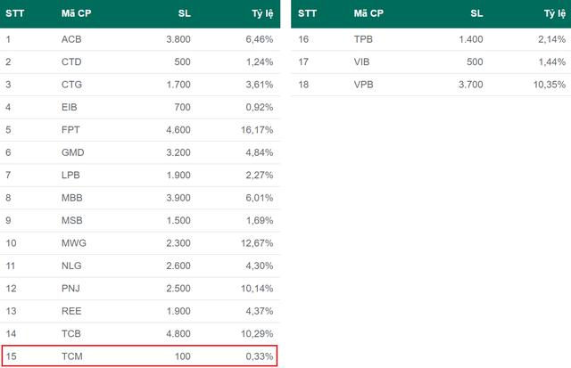 Tăng hơn 10 lần trong vòng 1 năm, cổ phiếu TCM quay đầu giảm 20% kể từ khi chính thức lọt rổ Diamond ETF - Ảnh 2.