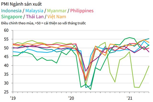 PMI ASEAN tháng 5 giảm xuống mức 51,8 điểm, Việt Nam xếp thứ 2, theo sau Indonesia - Ảnh 2.