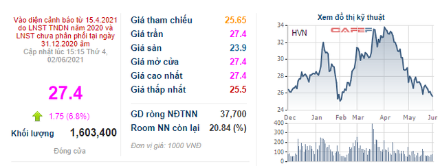 Vietnam Airlines triển khai đấu giá 11 tàu bay A321CEO, cổ phiếu tăng trần sau 2 tháng giảm liên tục - Ảnh 3.