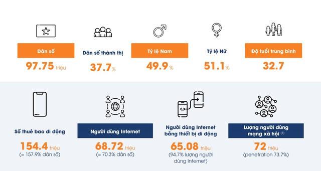 90% người mua Việt Nam tin các đánh giá của Influencer, hơn gần 3 lần quảng cáo từ các nhãn hàng - Ảnh 1.