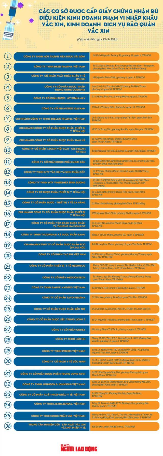 Danh sách 36 doanh nghiệp được nhập khẩu vắc-xin ngừa Covid-19  - Ảnh 1.
