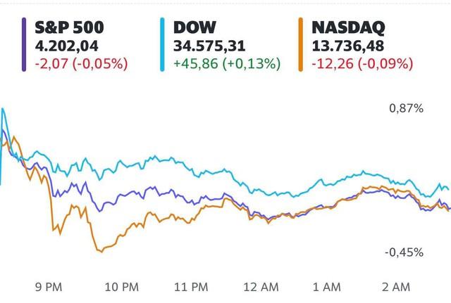 Cổ phiếu công nghệ làm lu mờ đà tăng của các nhóm khác, Phố Wall đi ngang  - Ảnh 1.