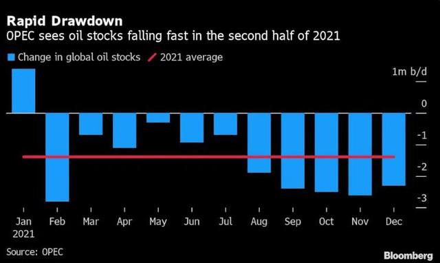 Giá dầu tiếp tục tăng nhanh, chạm mức cao nhất gần 3 năm  - Ảnh 2.