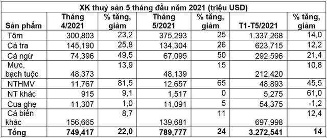 Xuất khẩu thuỷ sản 5 tháng đầu năm tăng 14% - Ảnh 1.