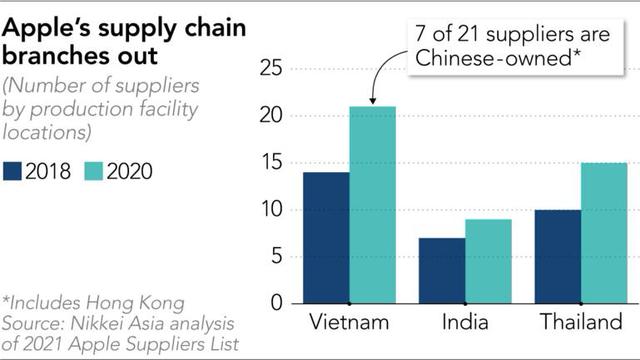 Trung Quốc đánh bật Đài Loan để trở thành nhà cung ứng lớn nhất cho Apple, Việt Nam cũng tiến xa trên bảng xếp hạng - Ảnh 2.
