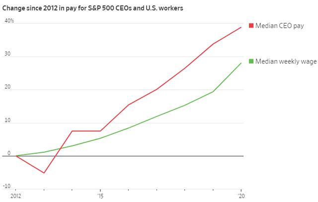 Các CEO Mỹ kiếm được bao nhiêu tiền trong năm 2020: Elon Musk đứng ở vị trí thấp nhất  - Ảnh 3.