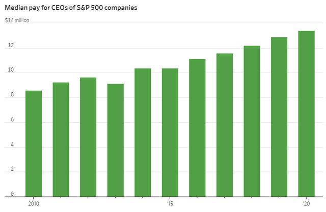 Các CEO Mỹ kiếm được bao nhiêu tiền trong năm 2020: Elon Musk đứng ở vị trí thấp nhất  - Ảnh 1.