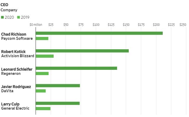 Các CEO Mỹ kiếm được bao nhiêu tiền trong năm 2020: Elon Musk đứng ở vị trí thấp nhất  - Ảnh 2.