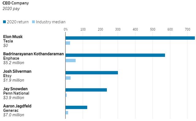 Các CEO Mỹ kiếm được bao nhiêu tiền trong năm 2020: Elon Musk đứng ở vị trí thấp nhất  - Ảnh 5.