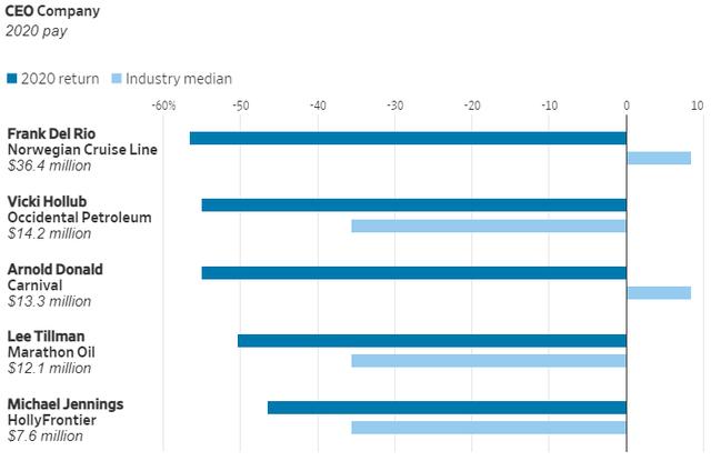 Các CEO Mỹ kiếm được bao nhiêu tiền trong năm 2020: Elon Musk đứng ở vị trí thấp nhất  - Ảnh 4.