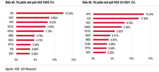 SSI Research: Cổ phiếu ngành chứng khoán hấp dẫn, đáng để đầu tư dài hạn - Ảnh 2.