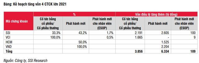 SSI Research: Cổ phiếu ngành chứng khoán hấp dẫn, đáng để đầu tư dài hạn - Ảnh 3.