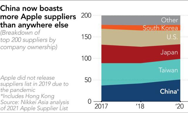 Trung Quốc đánh bật Đài Loan để trở thành nhà cung ứng lớn nhất cho Apple, Việt Nam cũng tiến xa trên bảng xếp hạng - Ảnh 1.